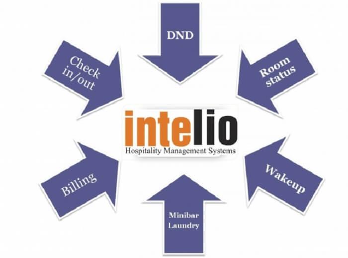 Phần mềm quản lý cho khách sạn