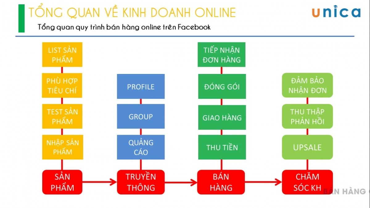 quy trình bán hàng online