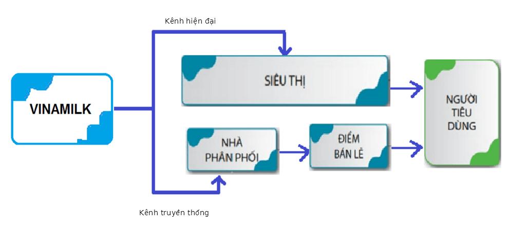 quy trình phân phối hệ thống crm của vinamilk