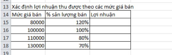 Cách tính lợi nhuận  trong Excel 3