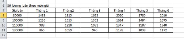 Cách tính lợi nhuận  trong Excel 5