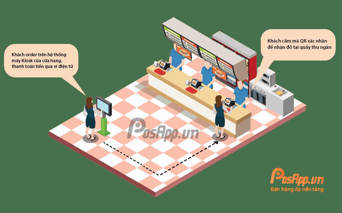Quy trình order tại bàn