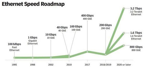 Tốc độ Ethernet