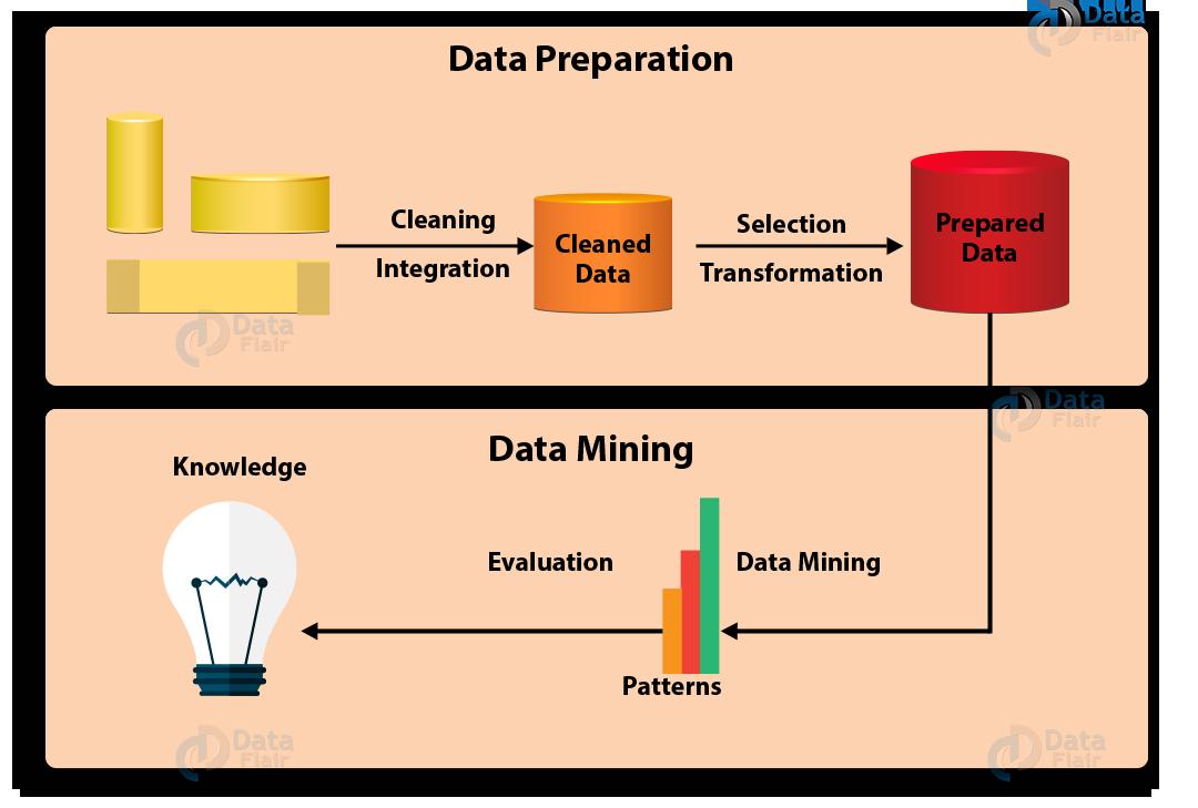 TỔNG QUAN VỀ DATA MINING (P3): QUÁ TRÌNH VÀ PHƯƠNG PHÁP - Big Data Uni
