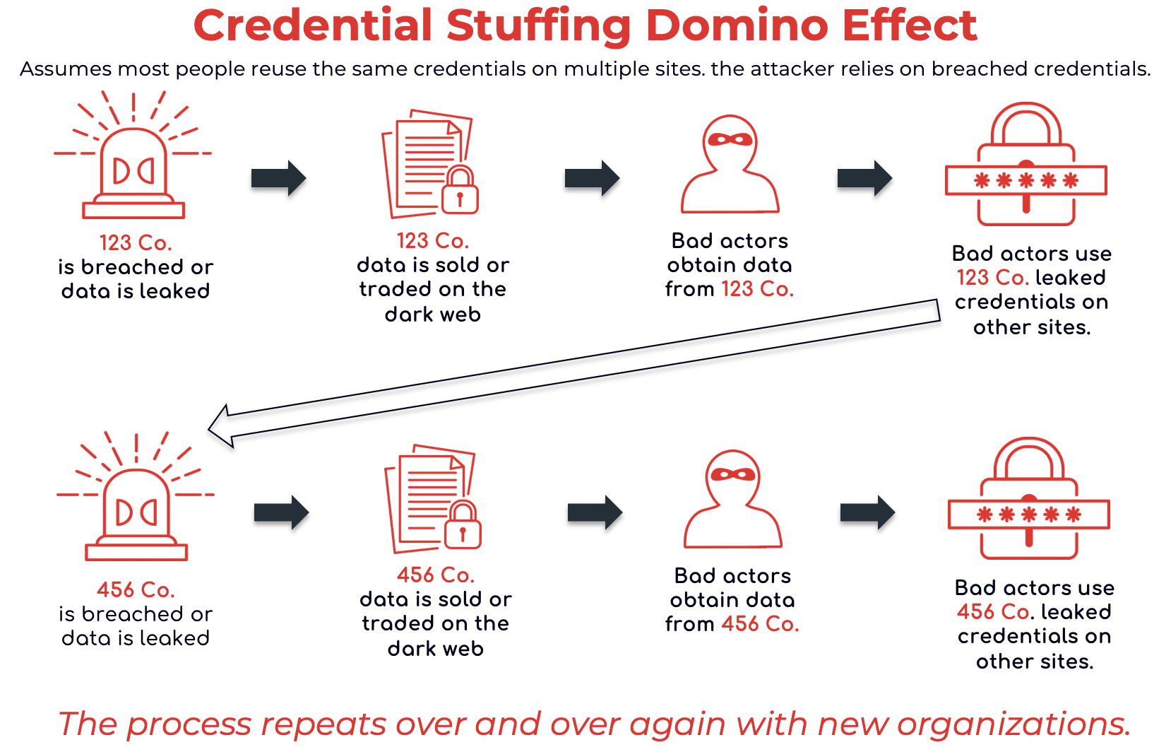 8 Ways to Mitigate Credential Stuffing Attacks | Enzoic