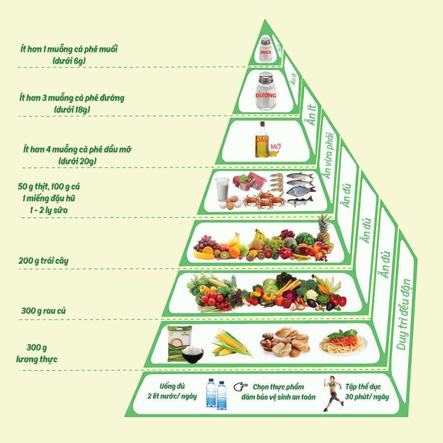 Tìm hiểu ngay tháp dinh dưỡng cho người Việt đúng cách Bánh Healthy, EatClean, Bánh Dinh Dưỡng